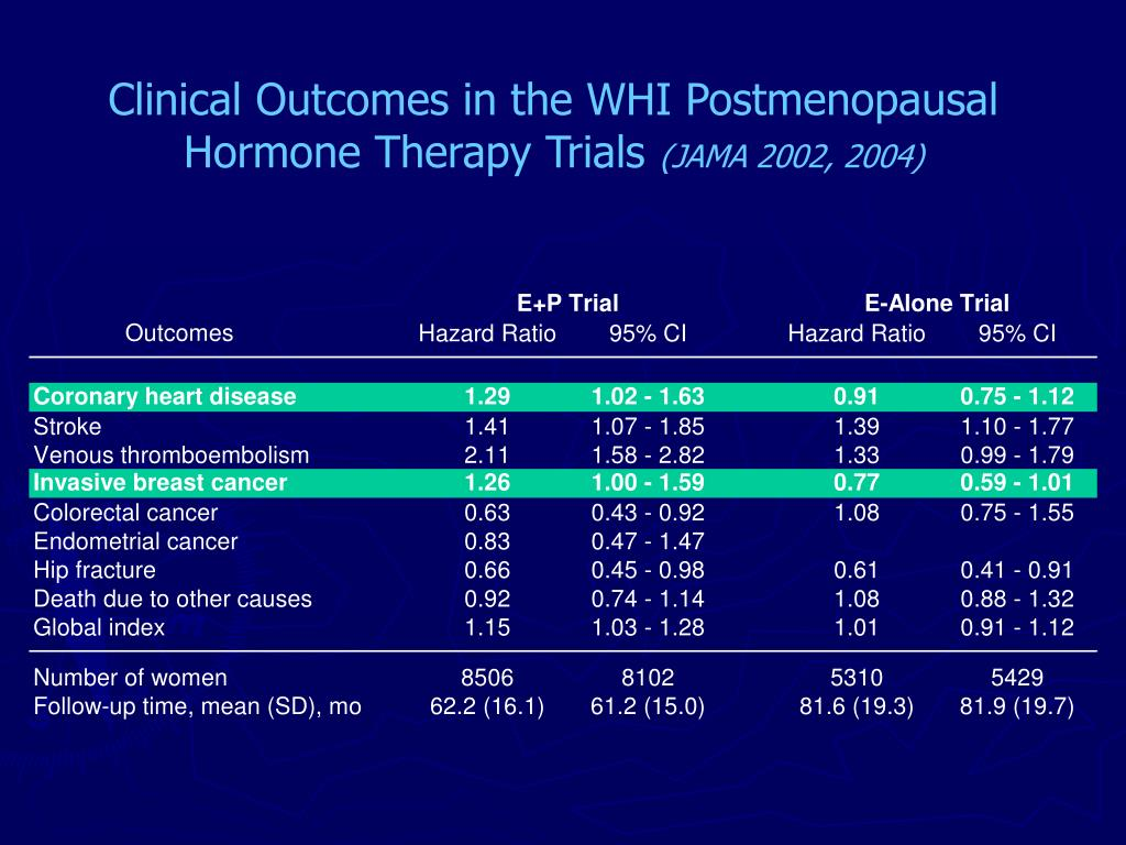 Clinical Outcomes in the WHI Postmenopausal Hormone Therapy Trials