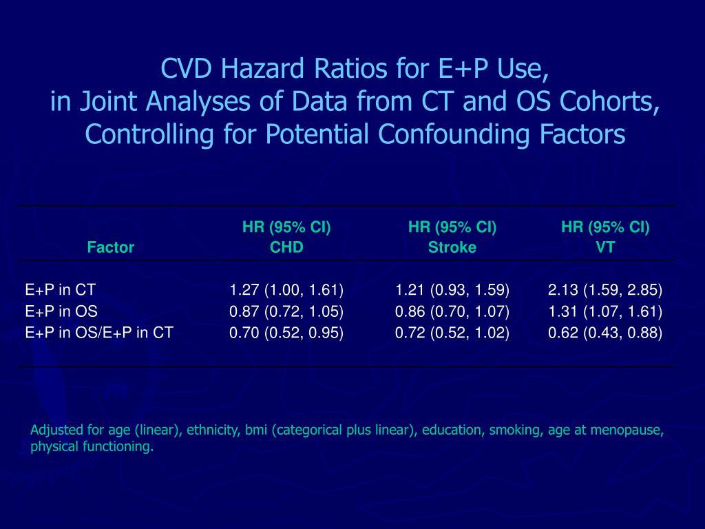 CVD Hazard Ratios for E+P Use,