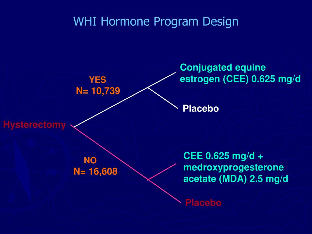 WHI Hormone Program Design