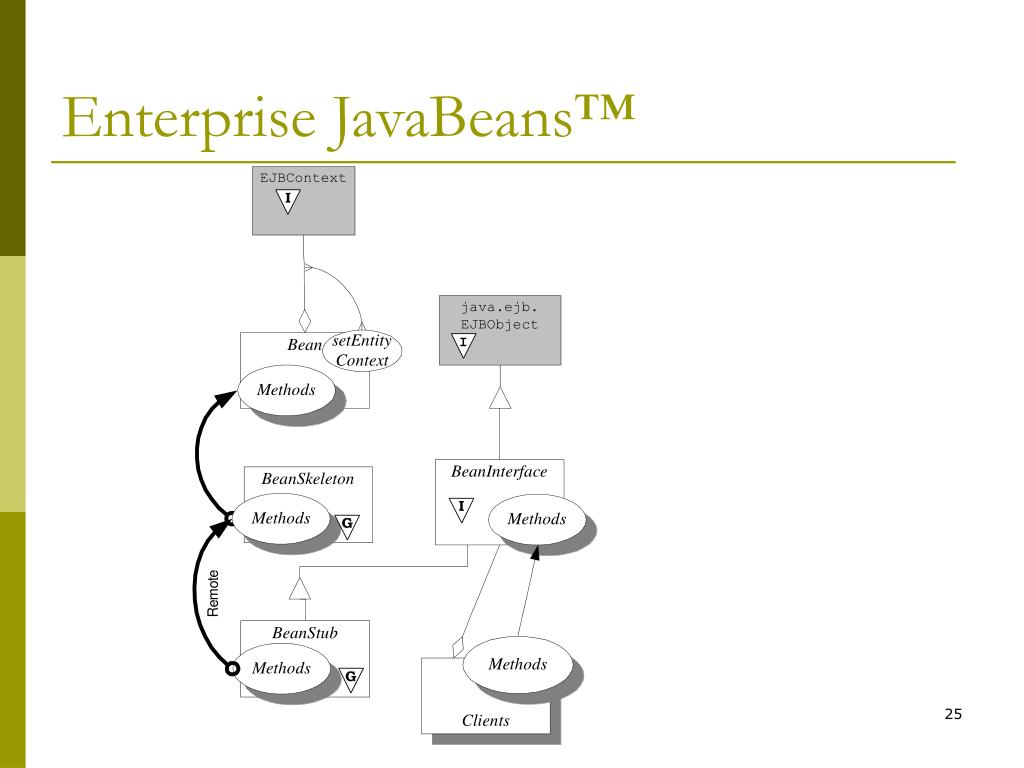 Enterprise JavaBeans™