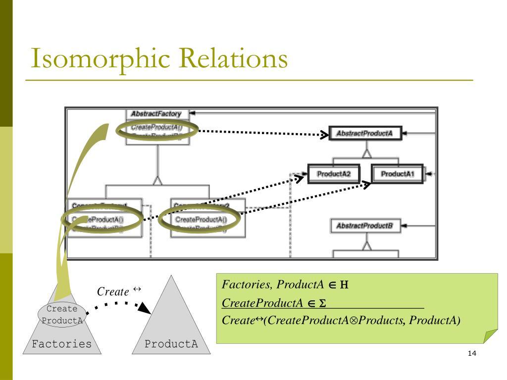 Isomorphic Relations