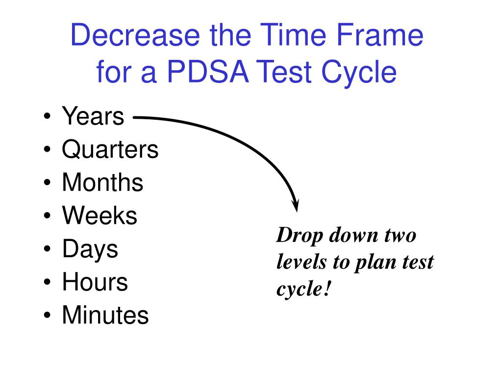 Decrease the Time Frame