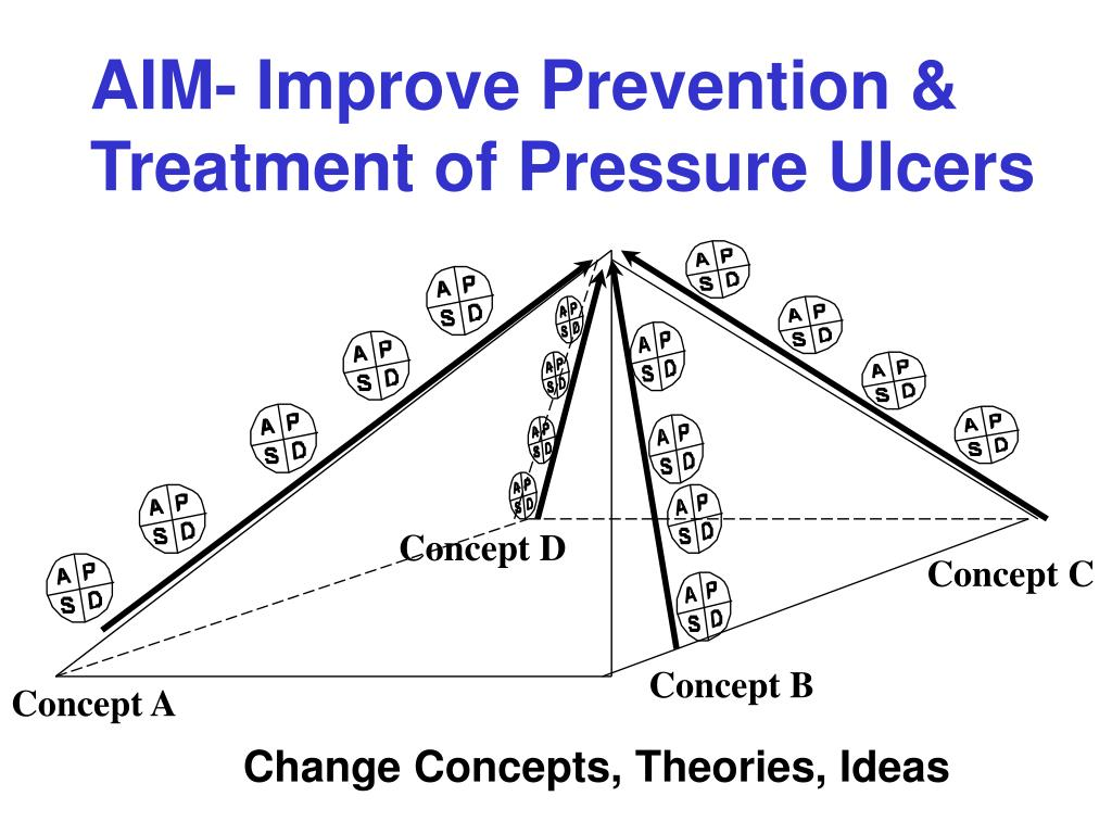 AIM- Improve Prevention & Treatment of Pressure Ulcers