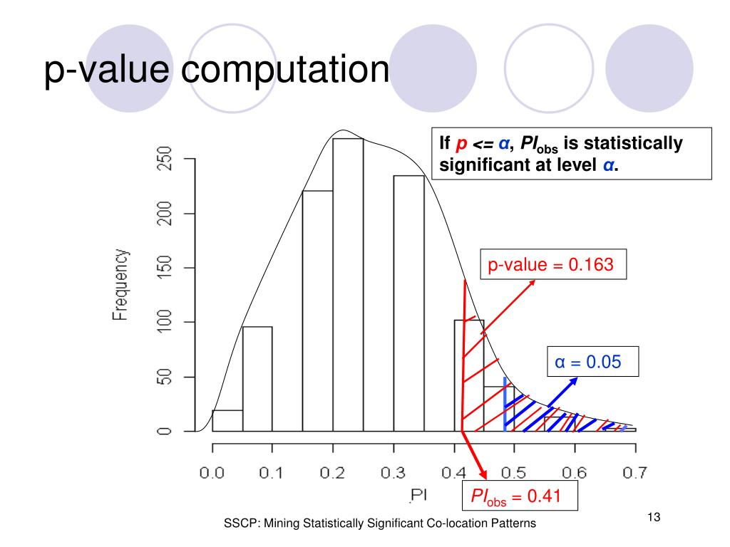 p-value computation