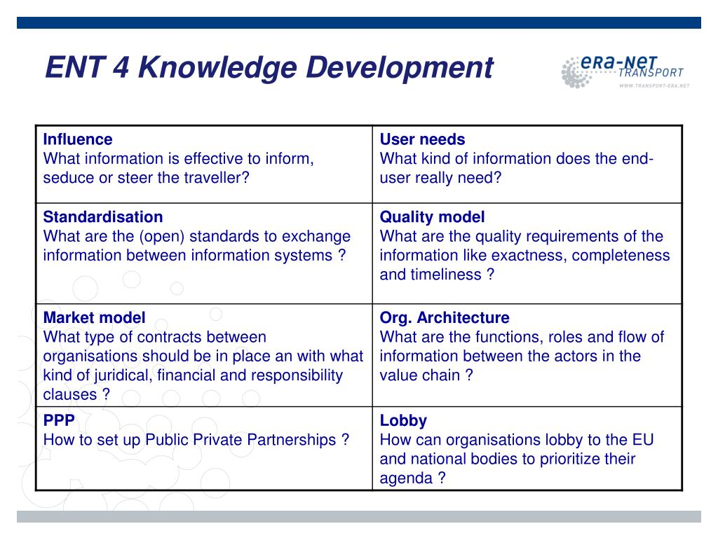 ENT 4 Knowledge Development