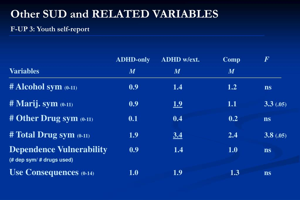 Other SUD and RELATED VARIABLES
