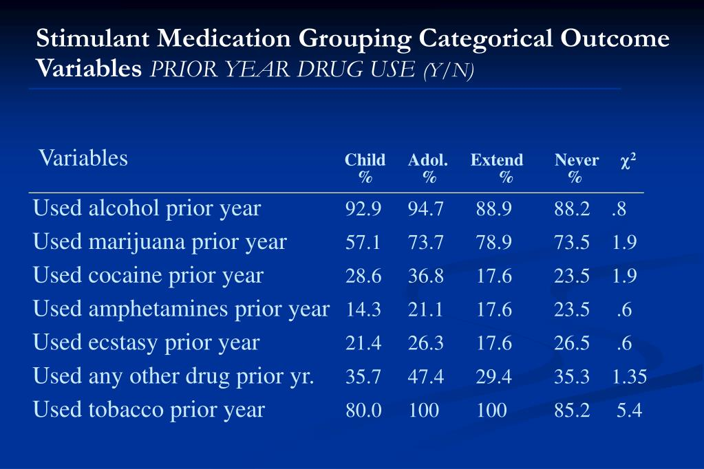 Stimulant Medication Grouping Categorical Outcome Variables