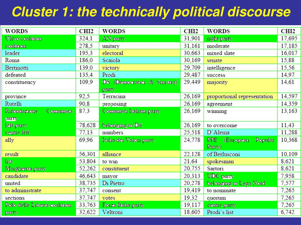 Cluster 1: the technically political discourse