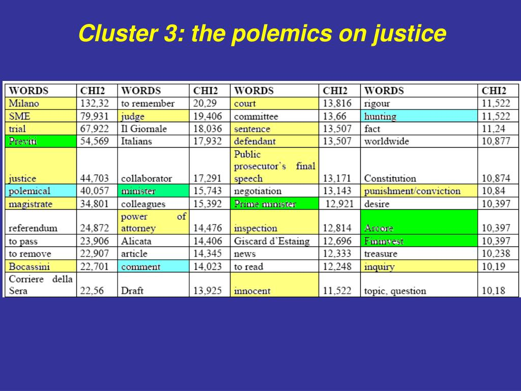 Cluster 3: the polemics on justice