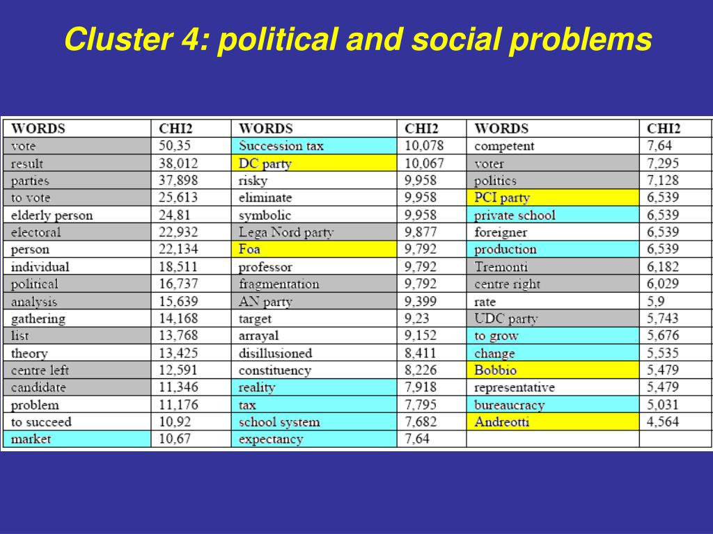 Cluster 4: political and social problems