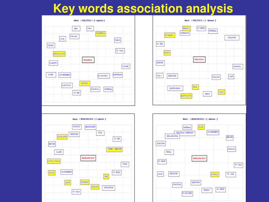 Key words association analysis