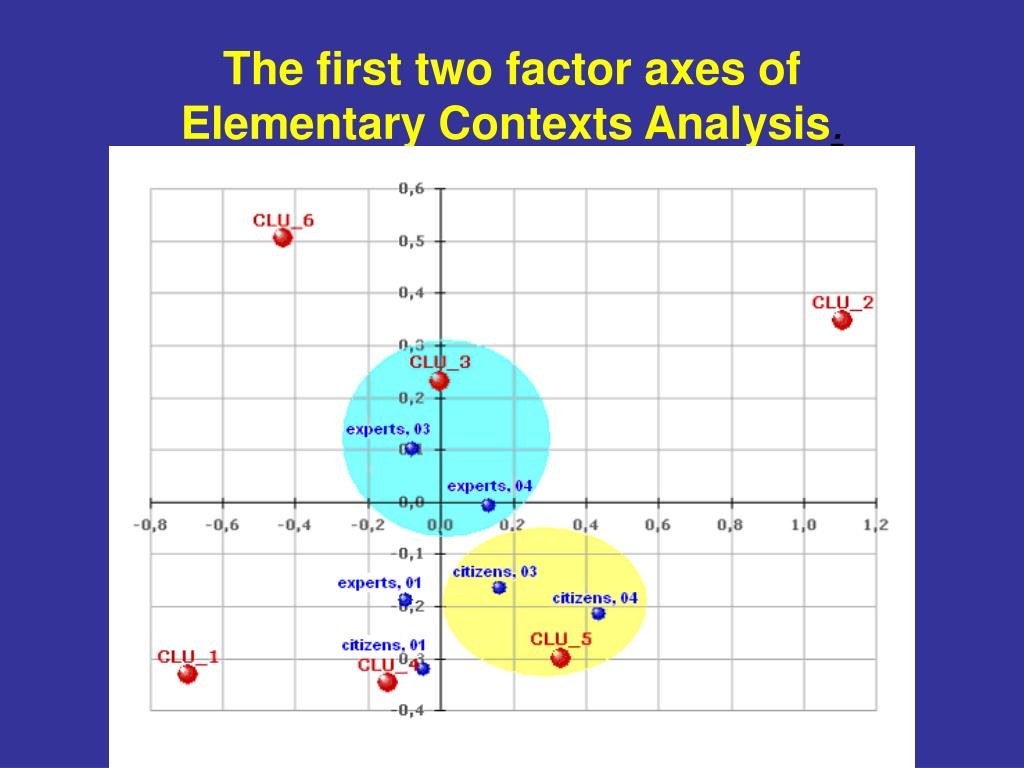 The first two factor axes of