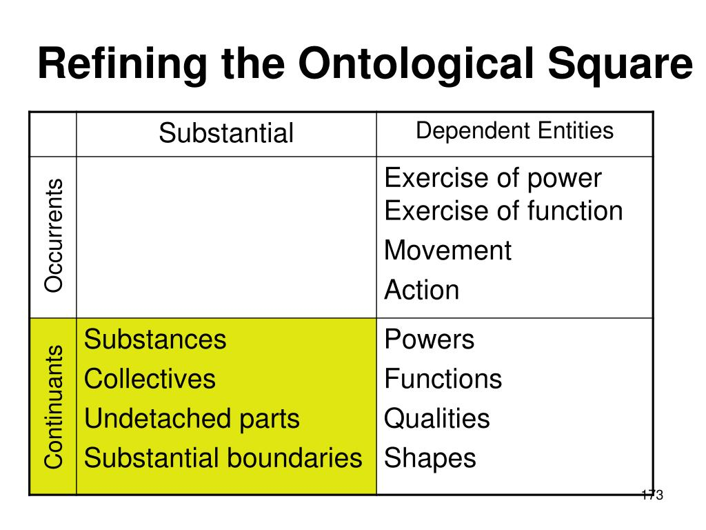 Refining the Ontological Square