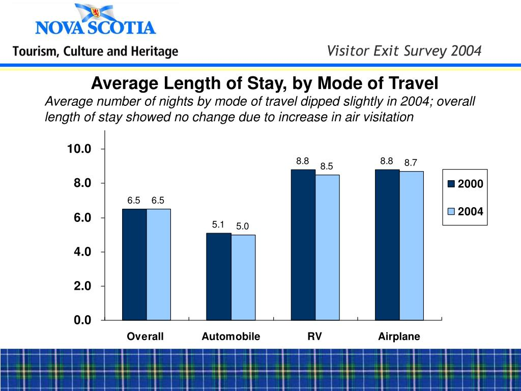 Average Length of Stay, by Mode of Travel