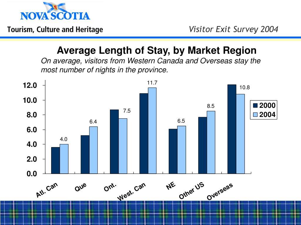 Average Length of Stay, by Market Region