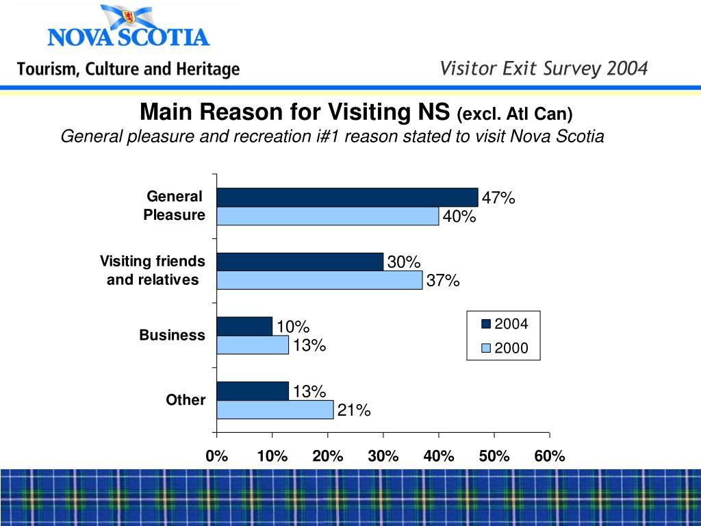 Main Reason for Visiting NS