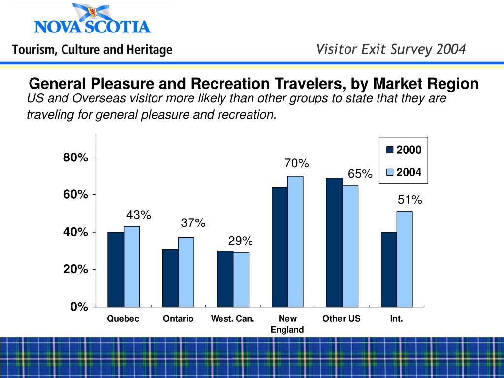General Pleasure and Recreation Travelers, by Market Region