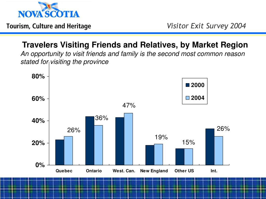 Travelers Visiting Friends and Relatives, by Market Region