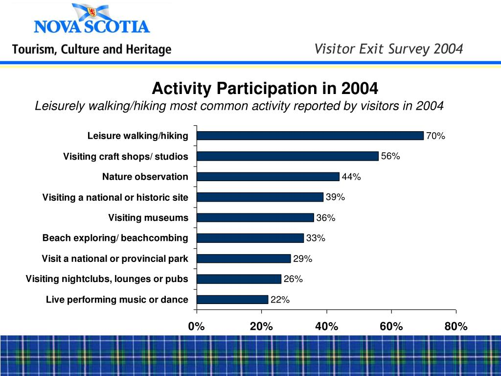 Activity Participation in 2004