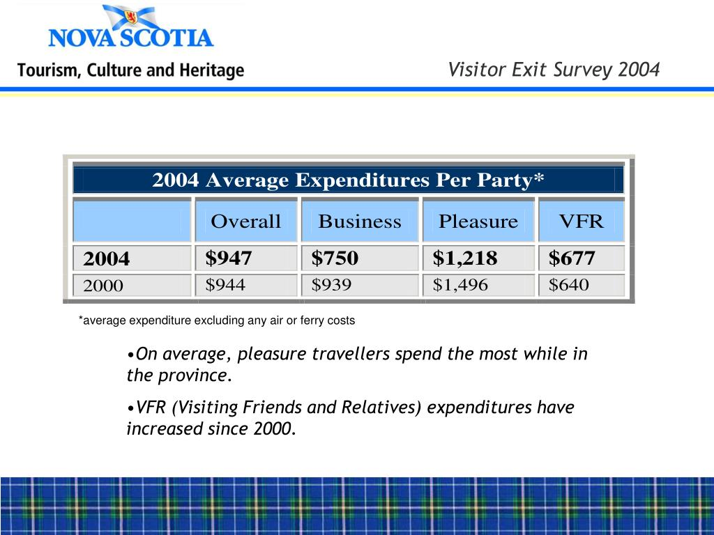*average expenditure excluding any air or ferry costs