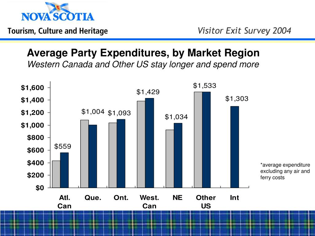 Average Party Expenditures, by Market Region