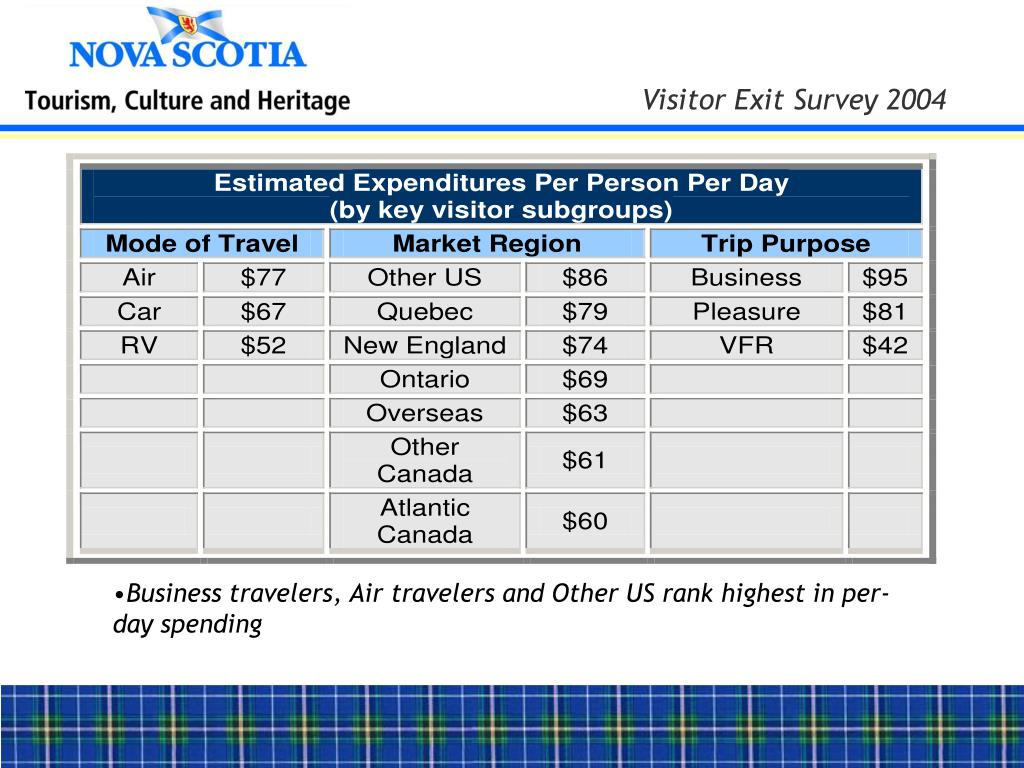 Business travelers, Air travelers and Other US rank highest in per-day spending