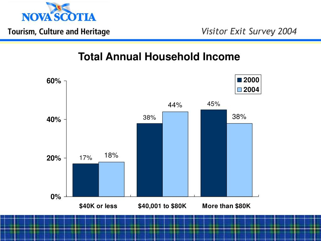 Total Annual Household Income