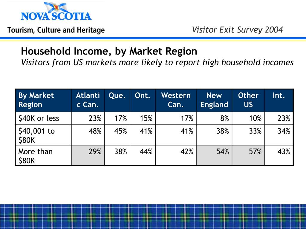 Household Income, by Market Region