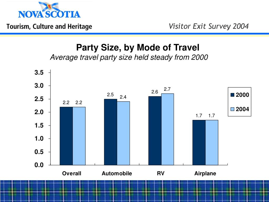 Party Size, by Mode of Travel