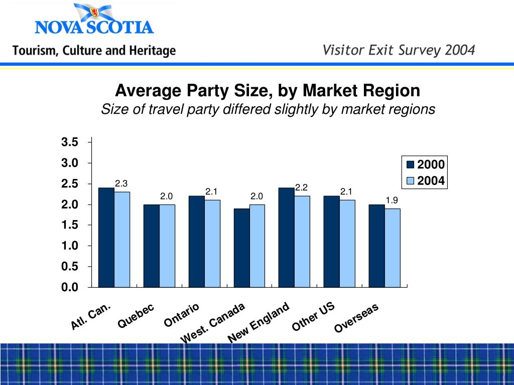 Average Party Size, by Market Region