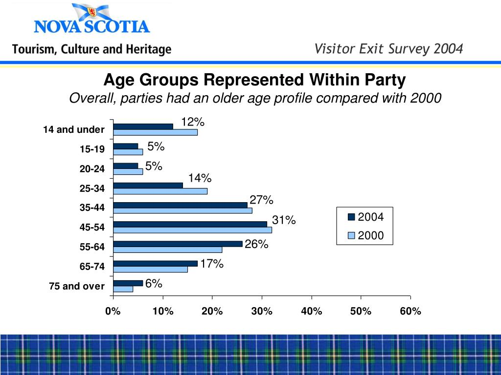 Age Groups Represented Within Party