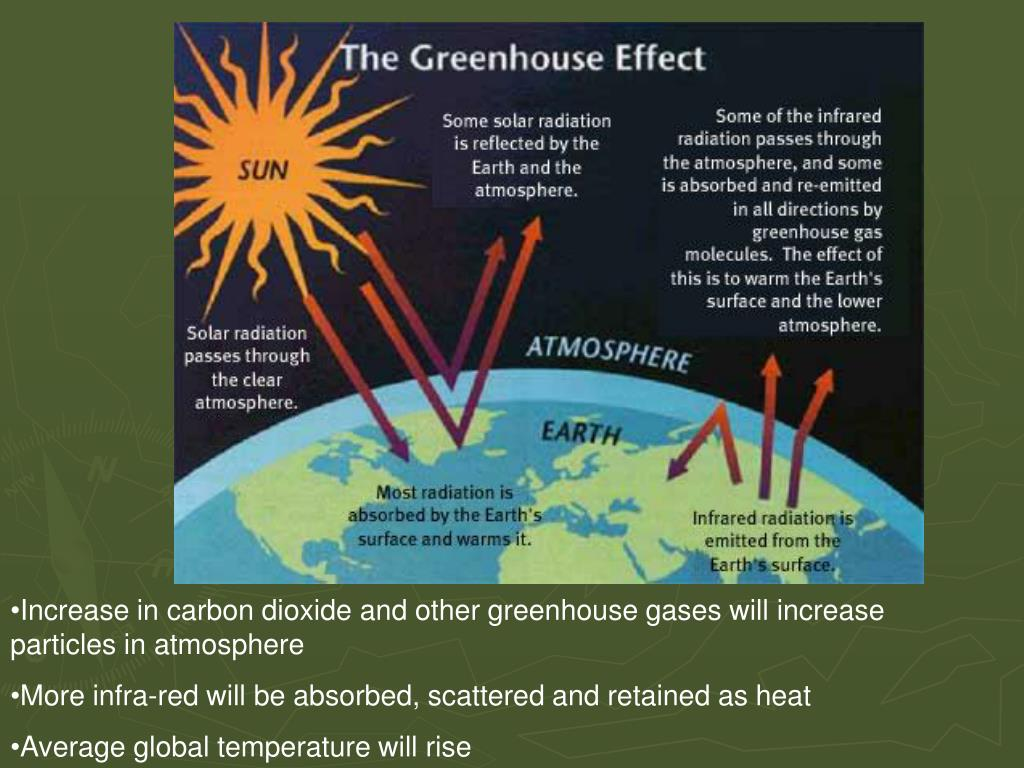 Increase in carbon dioxide and other greenhouse gases will increase particles in atmosphere