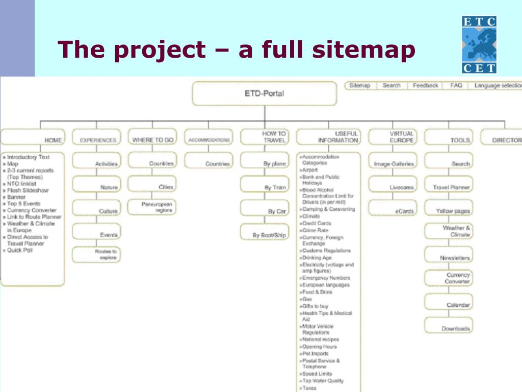 The project – a full sitemap