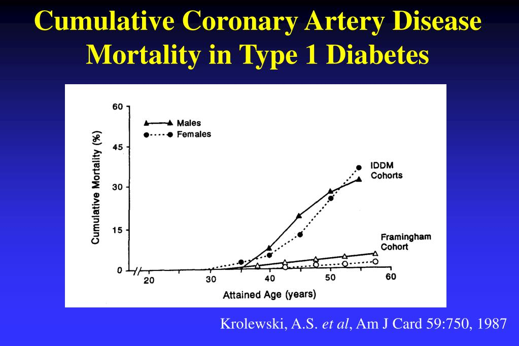 Cumulative Coronary Artery Disease Mortality in Type 1 Diabetes