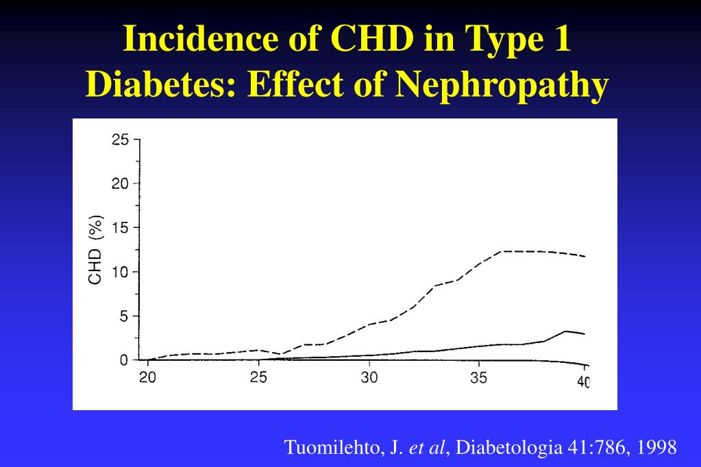 Incidence of CHD in Type 1 Diabetes: Effect of Nephropathy