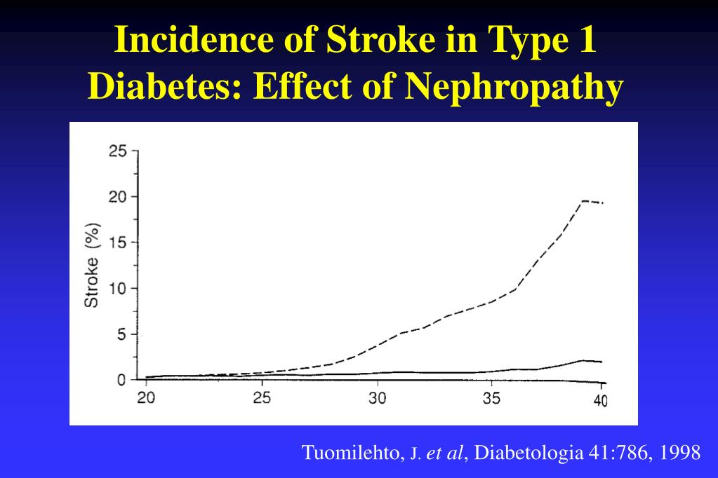 Incidence of Stroke in Type 1 Diabetes: Effect of Nephropathy