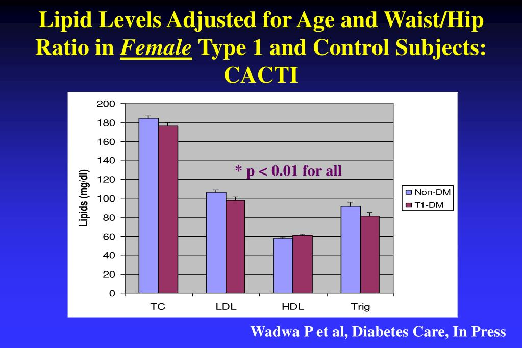 Lipid Levels Adjusted for Age and Waist/Hip Ratio in