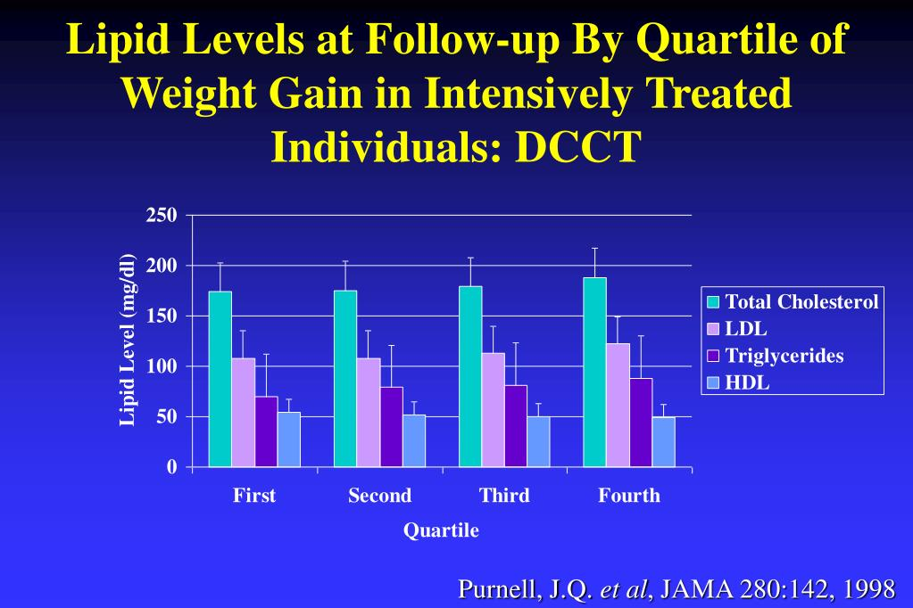 Lipid Levels at Follow-up By Quartile of Weight Gain in Intensively Treated Individuals: DCCT