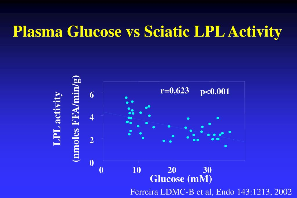 Plasma Glucose vs Sciatic LPL Activity