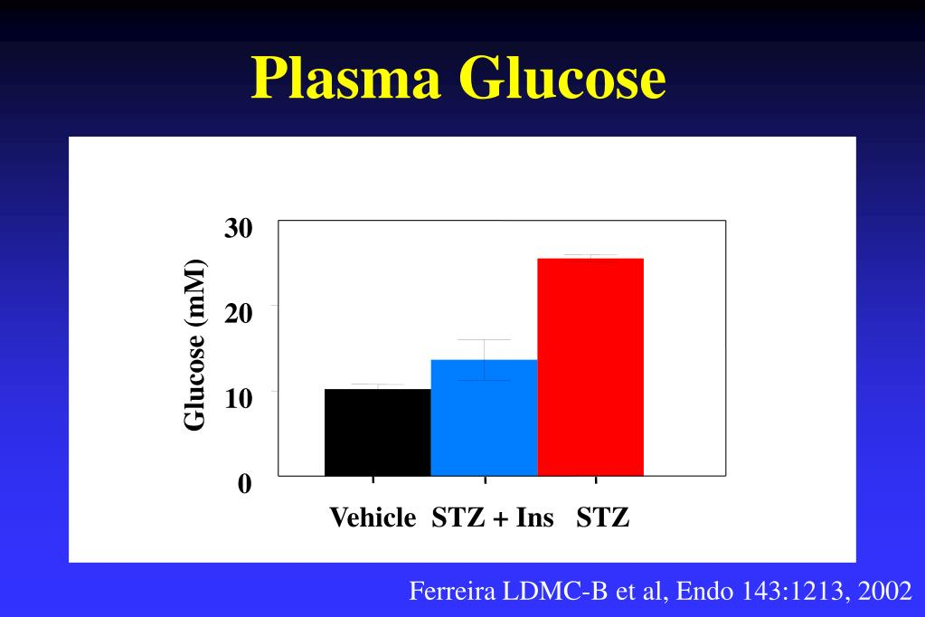 Plasma Glucose