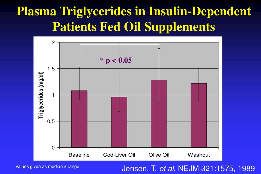 Plasma Triglycerides in Insulin-Dependent Patients Fed Oil Supplements