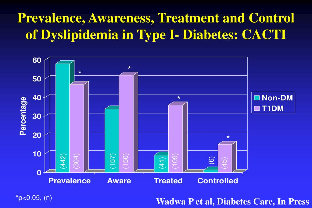 Prevalence, Awareness, Treatment and Control of Dyslipidemia in Type I- Diabetes: CACTI