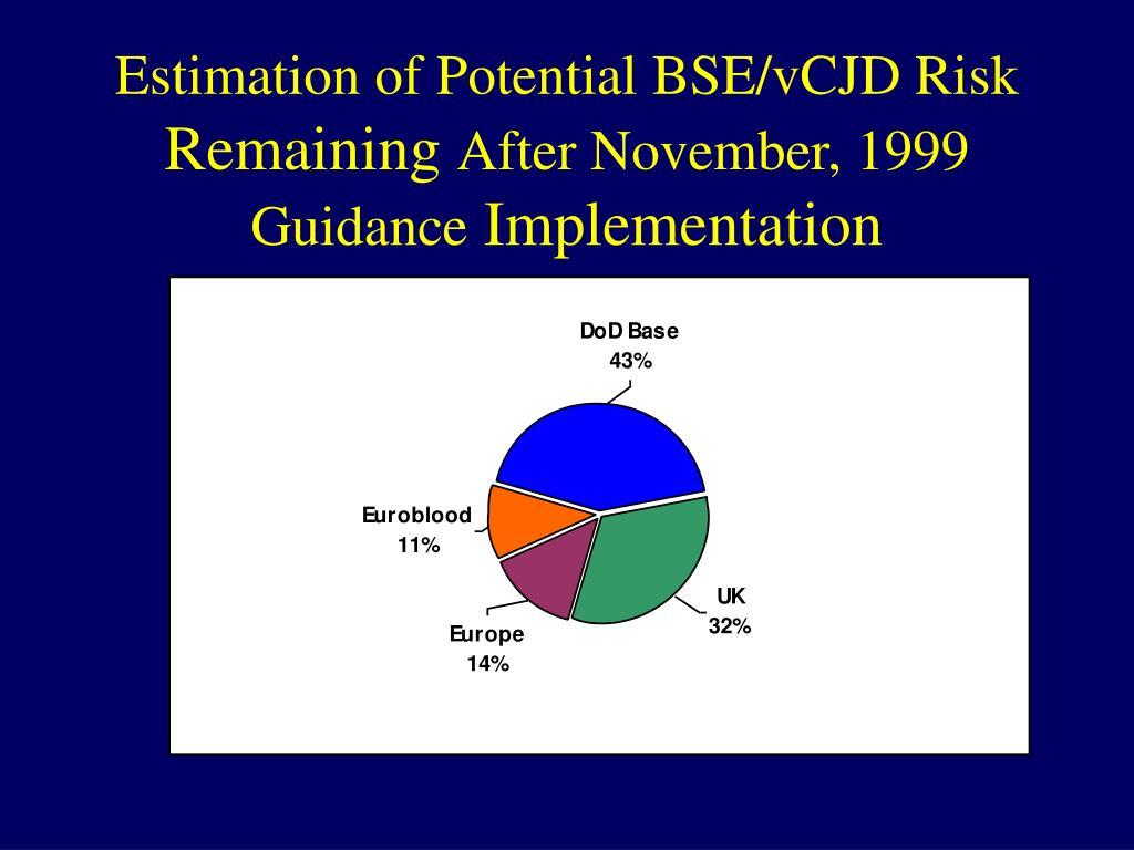 Estimation of Potential BSE/vCJD Risk