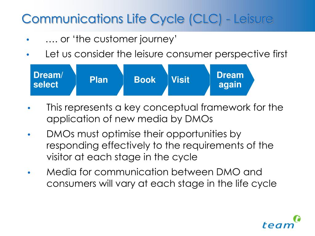 Communications Life Cycle (CLC) - Leisure