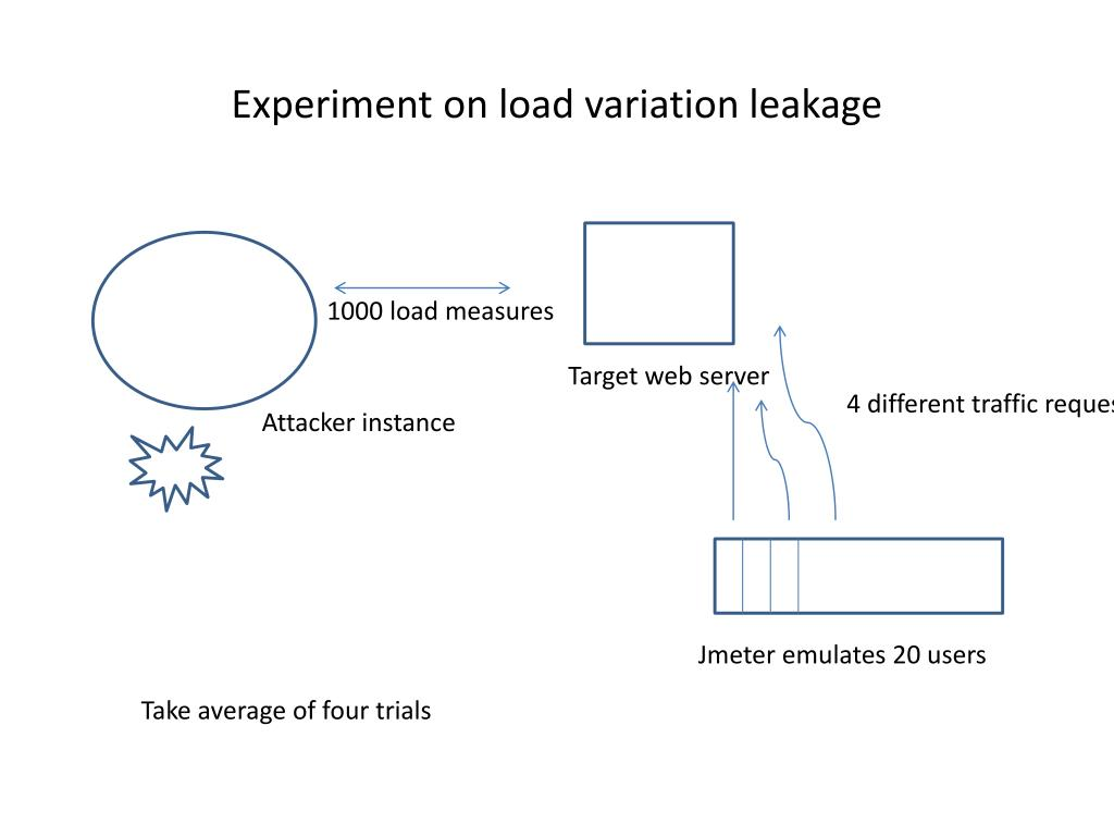 Experiment on load variation leakage