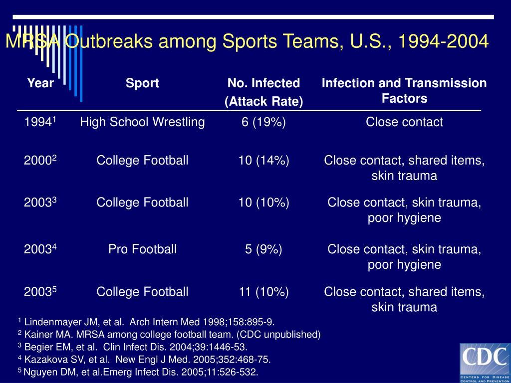 MRSA Outbreaks among Sports Teams, U.S., 1994-2004