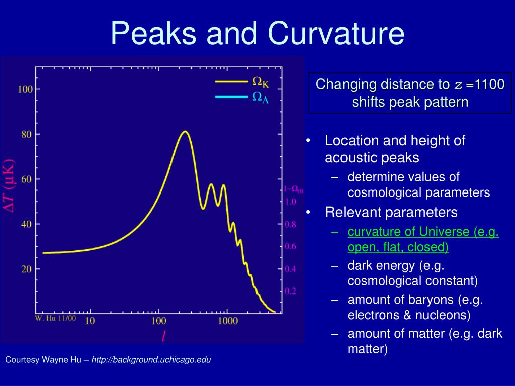 Peaks and Curvature