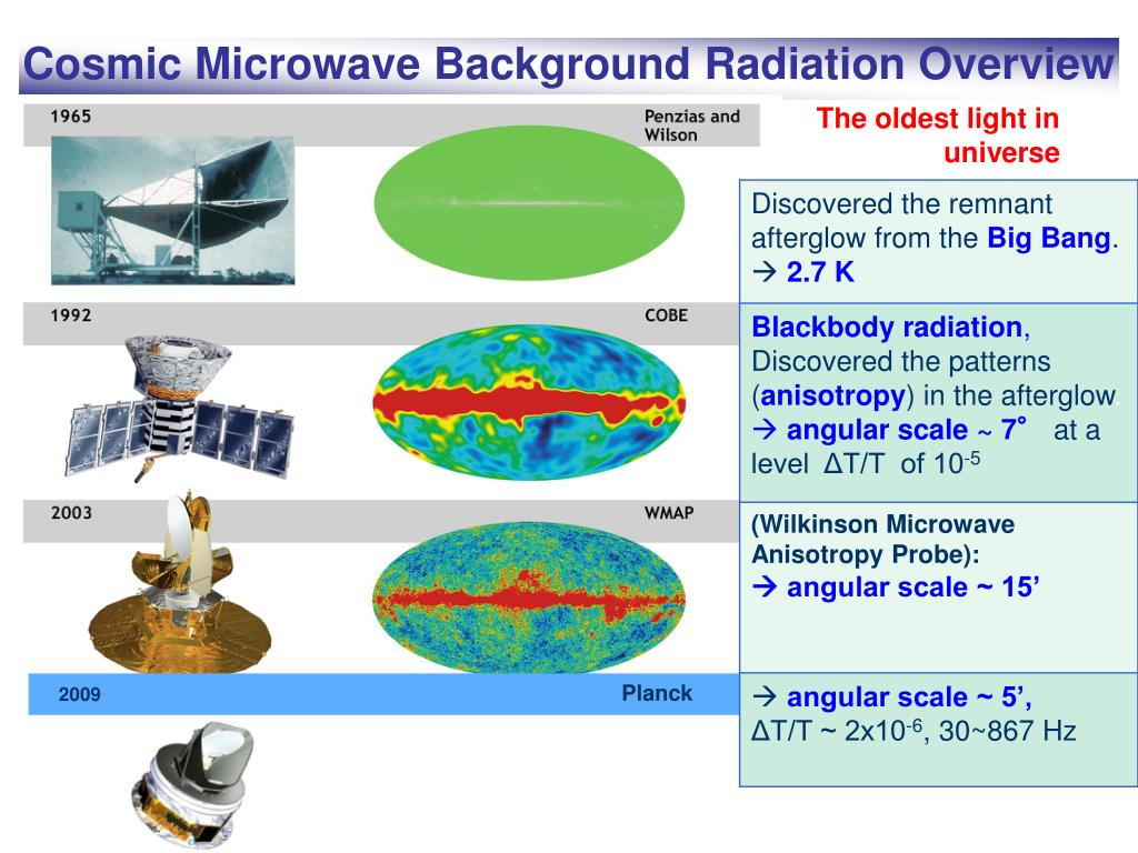 Cosmic Microwave Background Radiation Overview