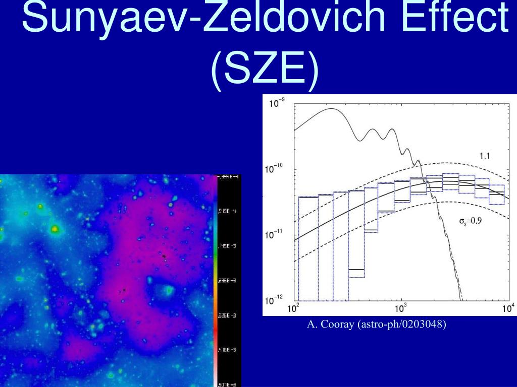 Sunyaev-Zeldovich Effect (SZE)