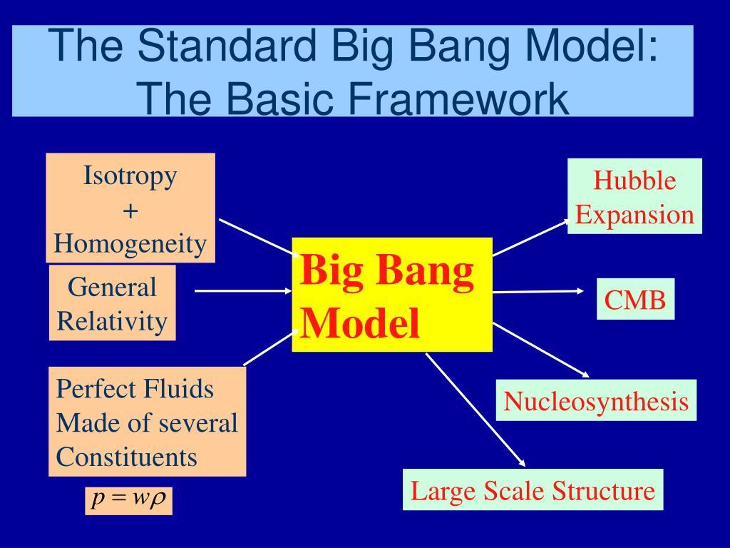 The Standard Big Bang Model: